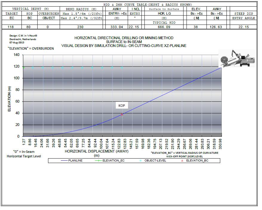 SIS-M & HDD Vertical Radius of Curvatures